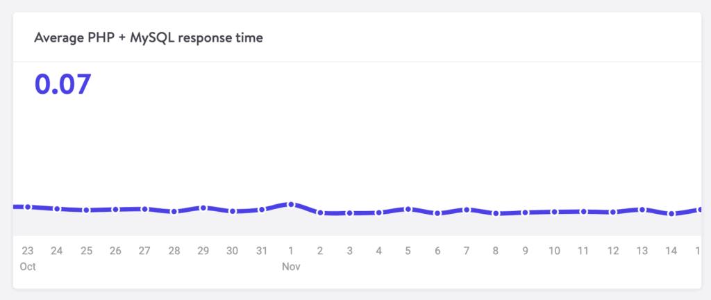 Kinsta analytics, PHP/MySQL response time graph